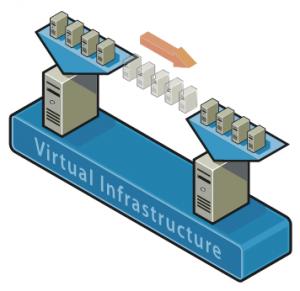 Virtualizácia